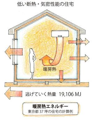 低い断熱・気密性能の住宅