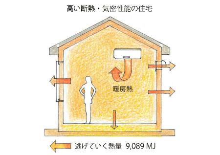 高い断熱・気密性能の住宅