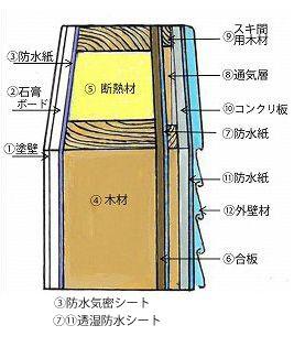 虹の家壁構造
