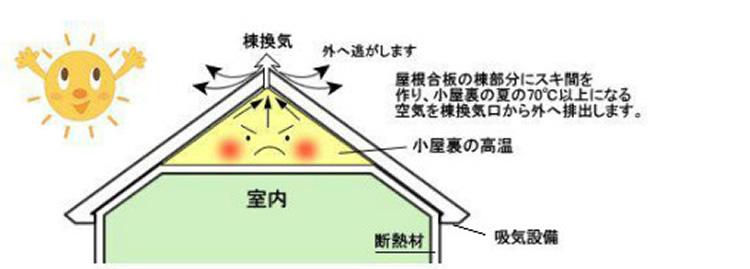 棟換気システム