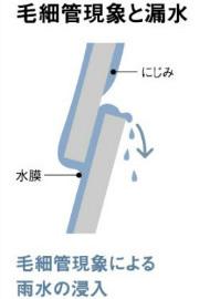 毛細管現象と漏水