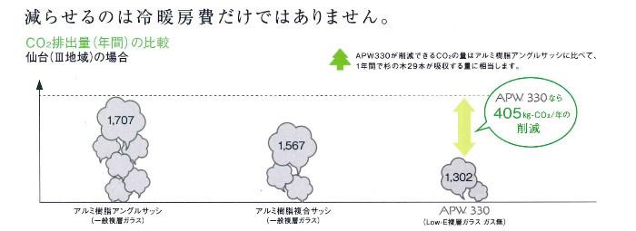 年間冷暖費の比較