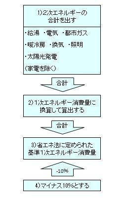 低炭素表2