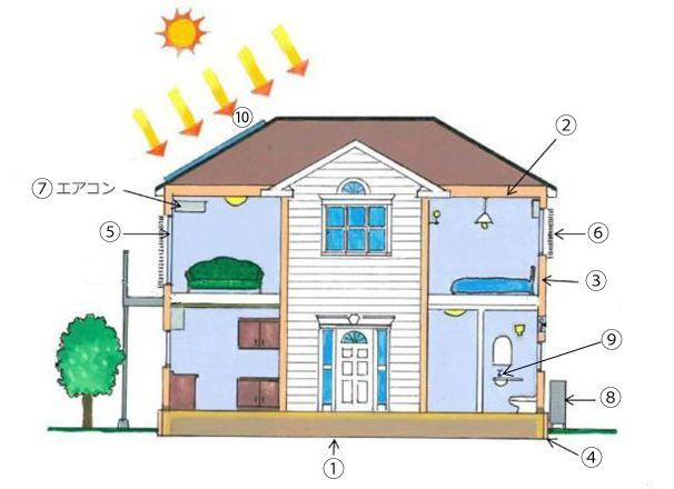 新しい省エネルギー住宅の姿=低炭素住宅