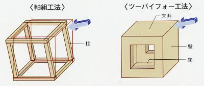 軸組工法とツーバイフォー工法