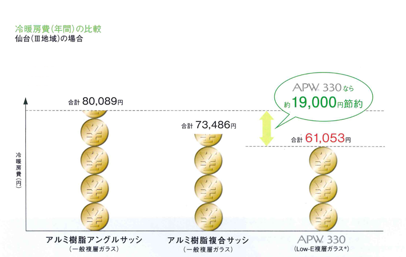 冷暖房費(年間)の比較
