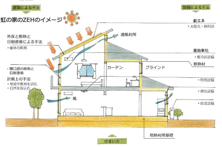 虹の家のZEHのイメージ
